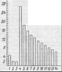 Рир.7.21. Величины изменений сопротивления сосудов (активные реакции) в различных областях системы кровообращения при прессорном рефлексе у кошки.