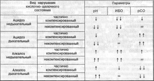 Таблица   13.3   Сдвиги  основных параметров кислотно-щелочного состояния при ацидозах и алкалозах