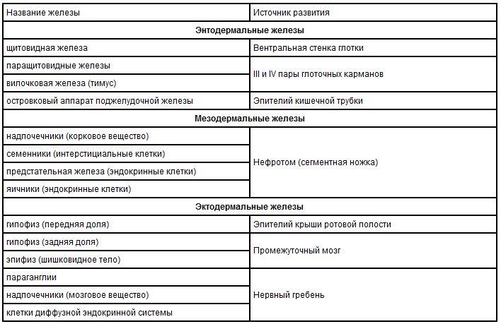 Классификация эндокринных желез по происхождению