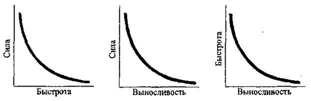 Рис. 5 Соотношение уровней развития физических качеств